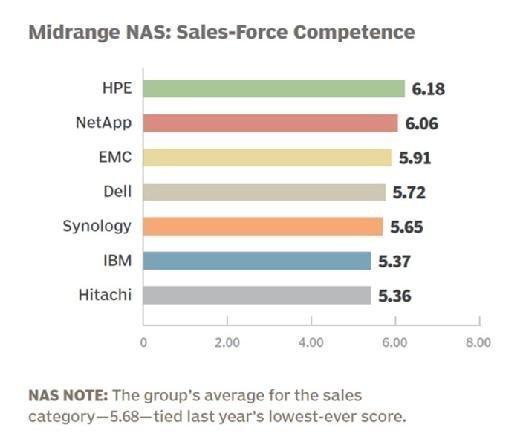 Midrange NAS vendor 2015 sales-force competence
