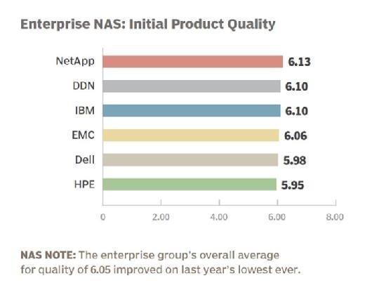 Enterprise NAS vendor 2015 initial product quality