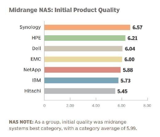 Midrange NAS vendor 2015 initial product quality