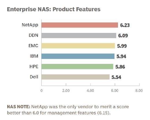 Enterprise NAS vendor 2015 product features