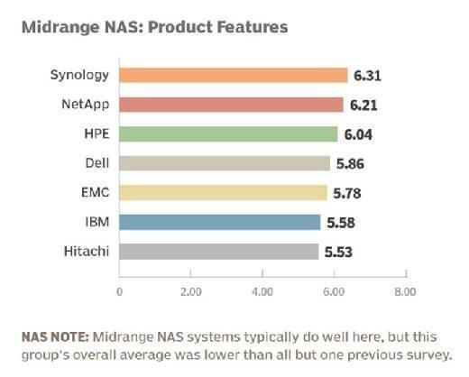 Midrange NAS vendor 2015 product features
