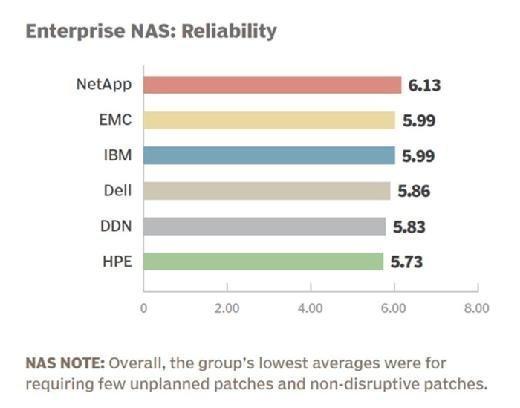 Enterprise NAS vendor 2015 reliability rankings