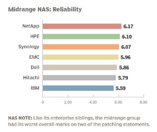 Midrange NAS vendor 2015 reliability rankings
