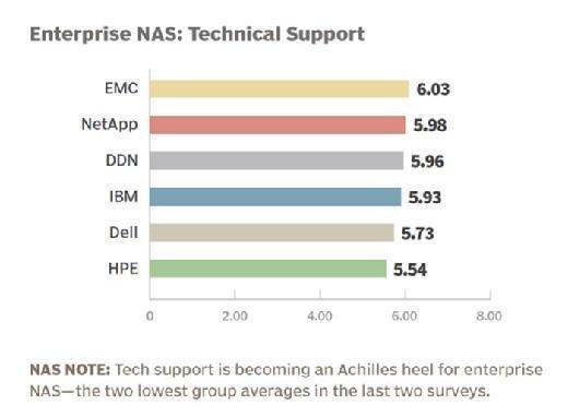 Enterprise NAS vendor 2015 technical support rankings