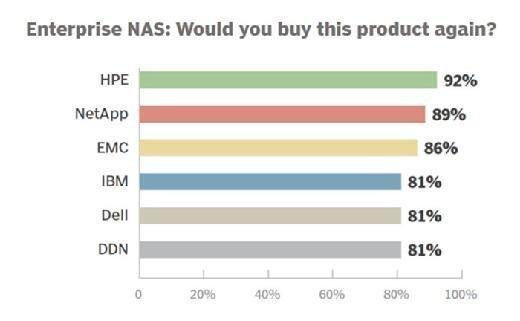 Enterprise NAS vendor 2015 repeat customers