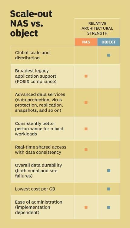 Scale-out NAS vs. object storage comparison