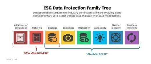 Enterprise Strategy Group data protection family tree