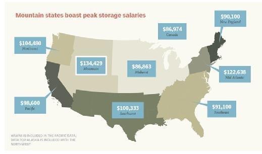Average data storage salaries by region