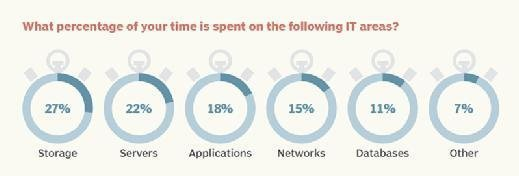 Percentage of time data storage professionals spend on IT areas
