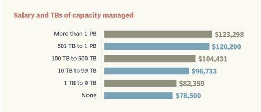 Salary, terabytes of storage capacity managed