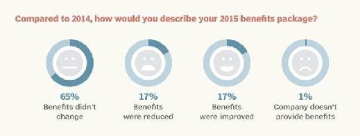 Data storage benefits package comparison 2014 to 2015