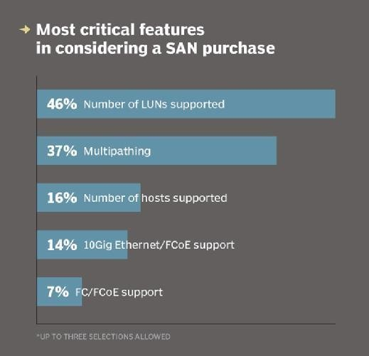 SAN purchase critical features
