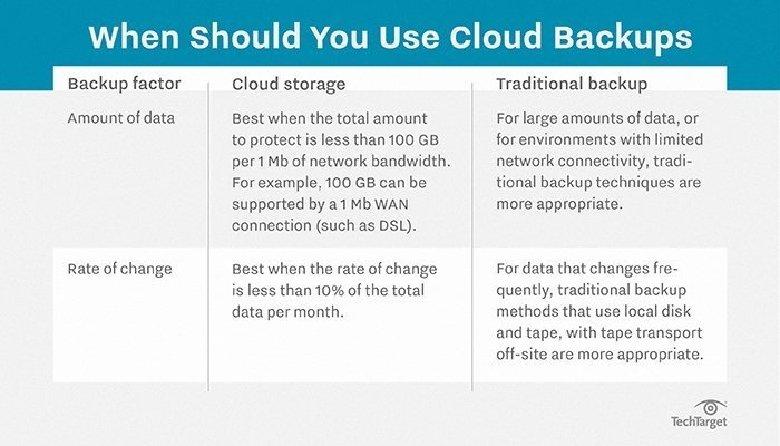 Quand utiliser le backup en cloud