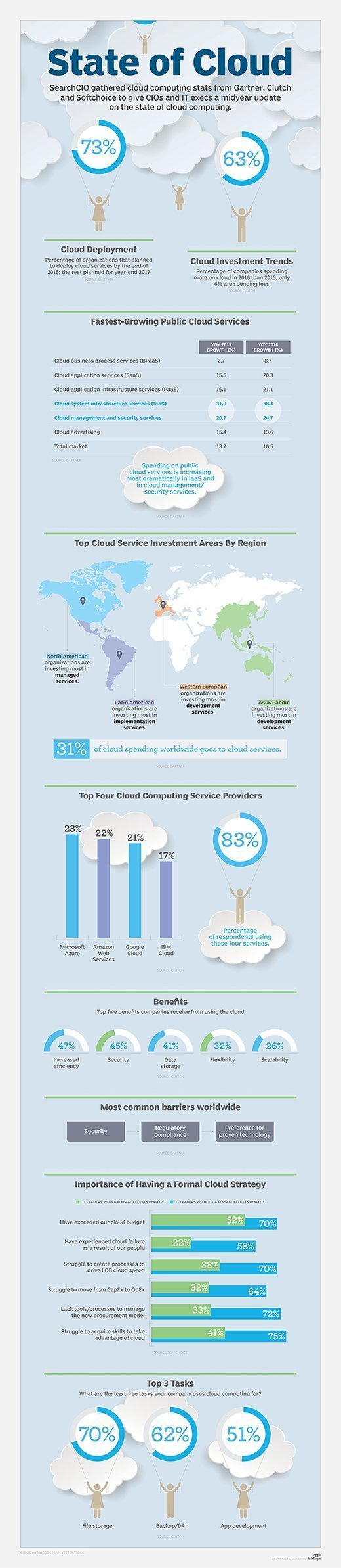 Infographic showing the state of cloud computing