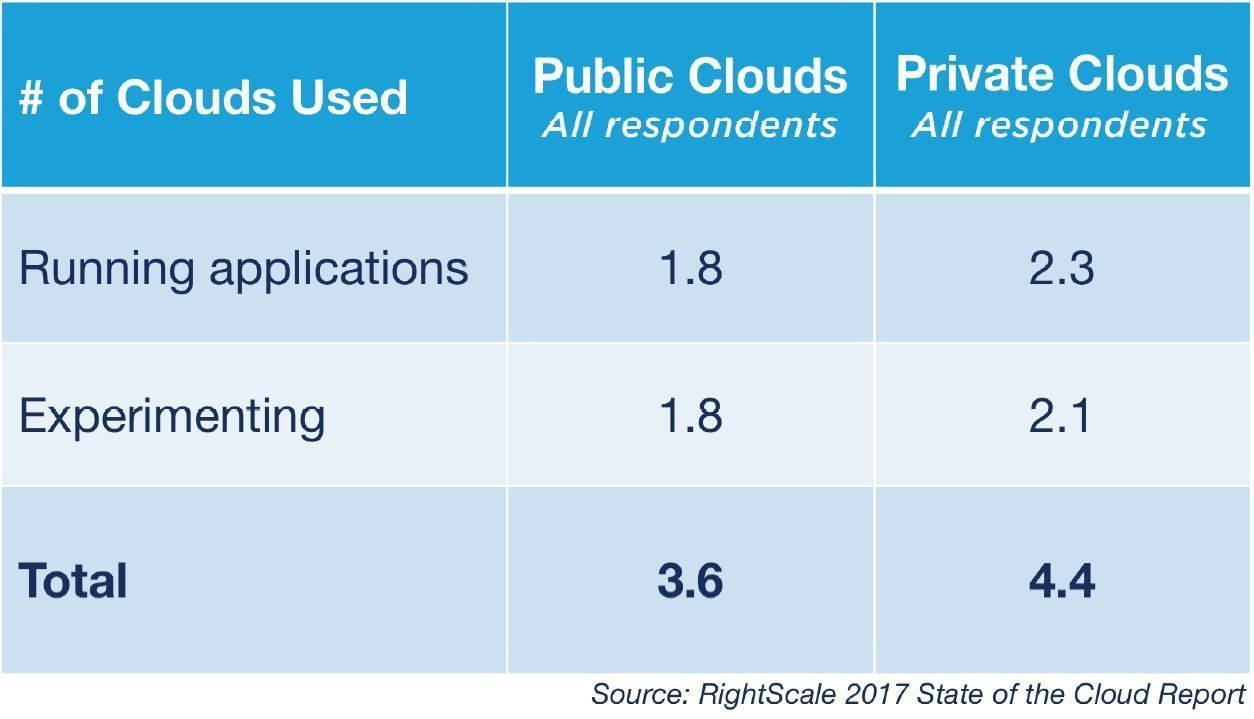 RightScale 2017 State of the Cloud Report