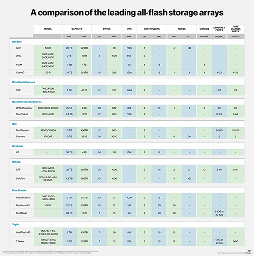 A comparison of the leading all-flash storage arrays