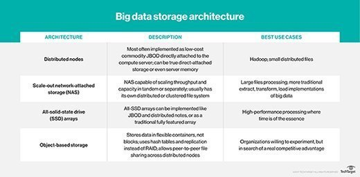 big data storage architecture