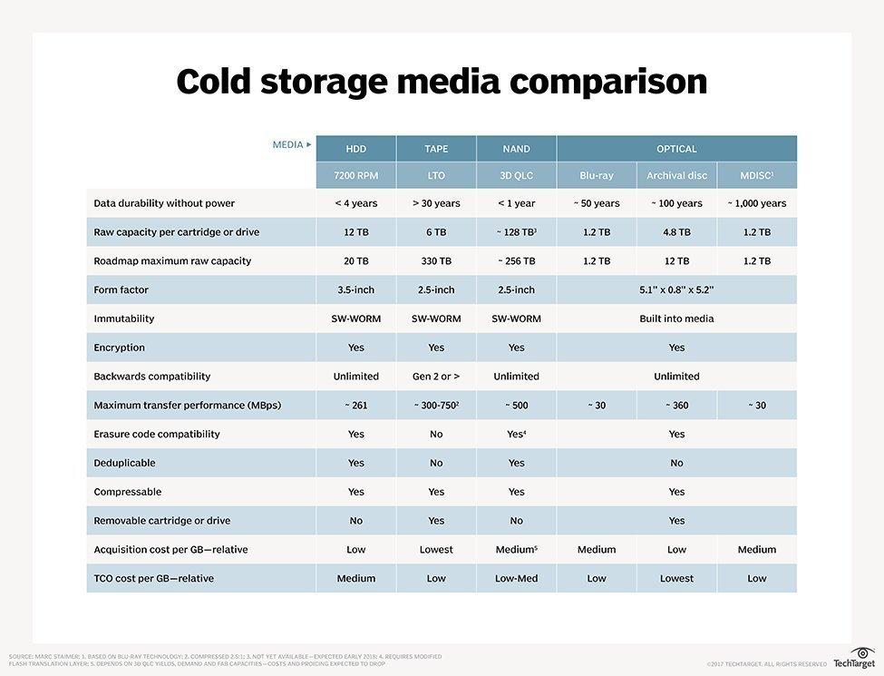 Demand for cold data storage heats up