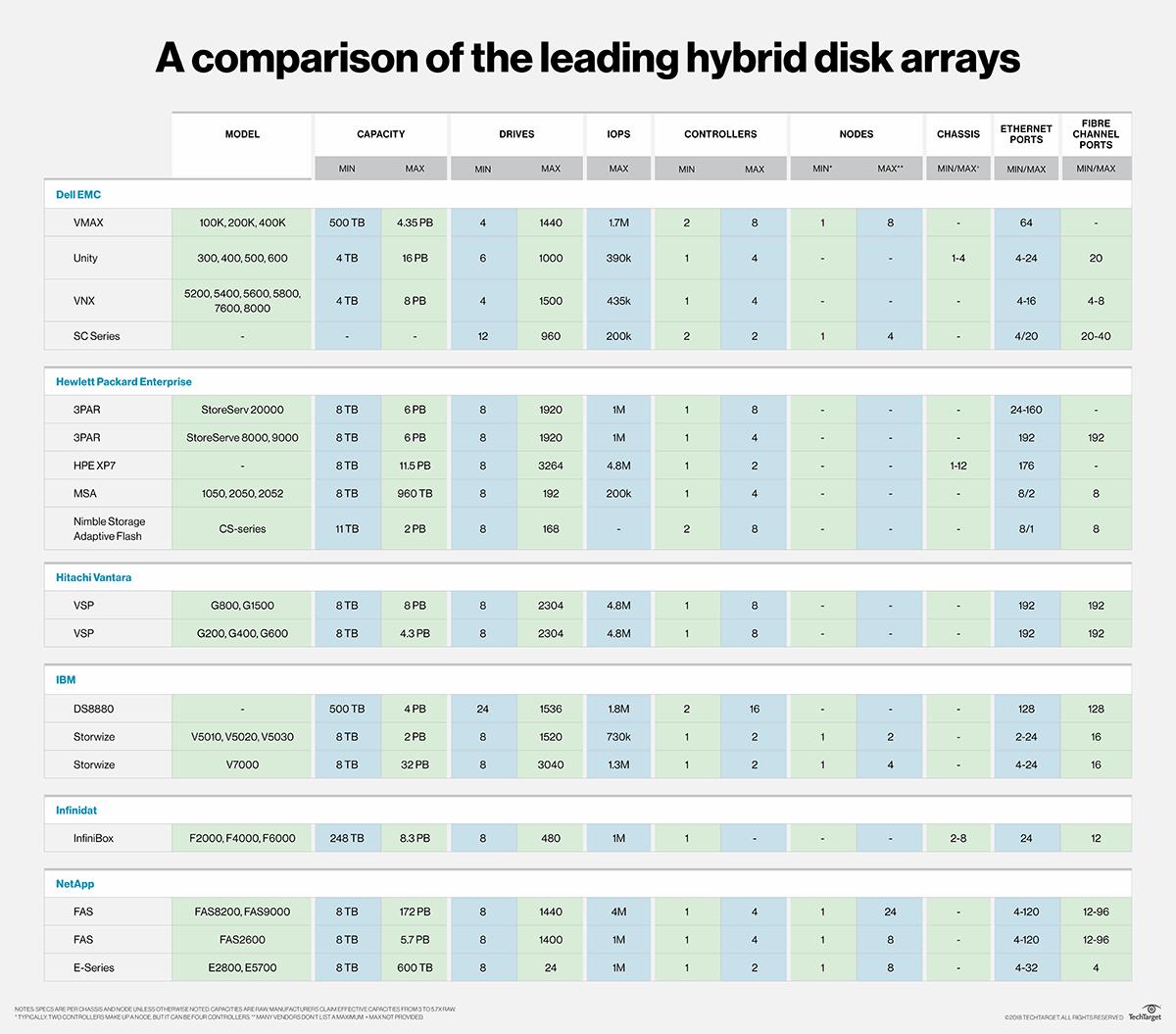 Leading hybrid storage arrays offer flexibility, scalability