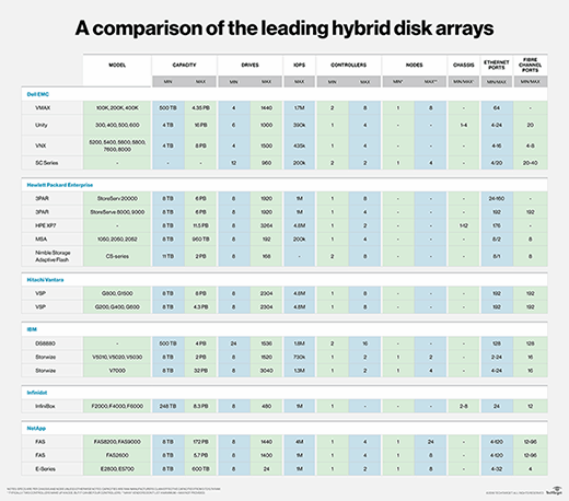 Examine how top hybrid storage arrays compare