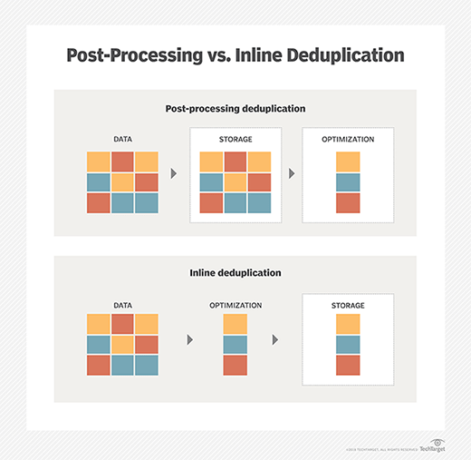 Inline deduplication vs. post-processing