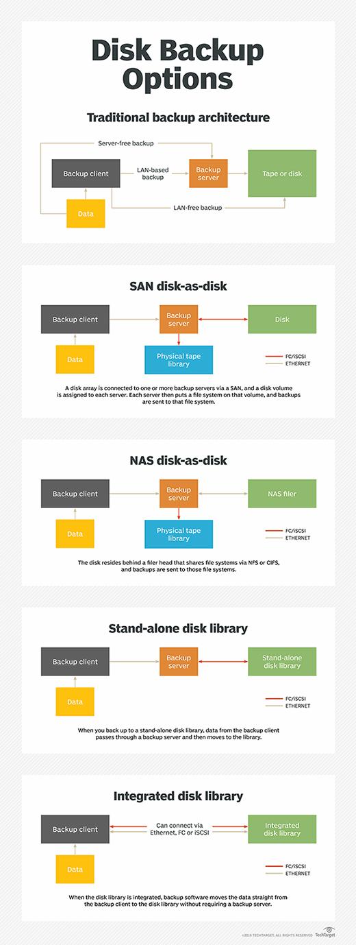 Disk backup options