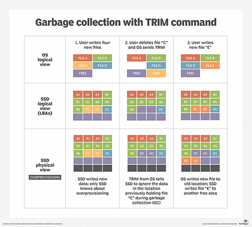 SSD TRIM and garbage collection