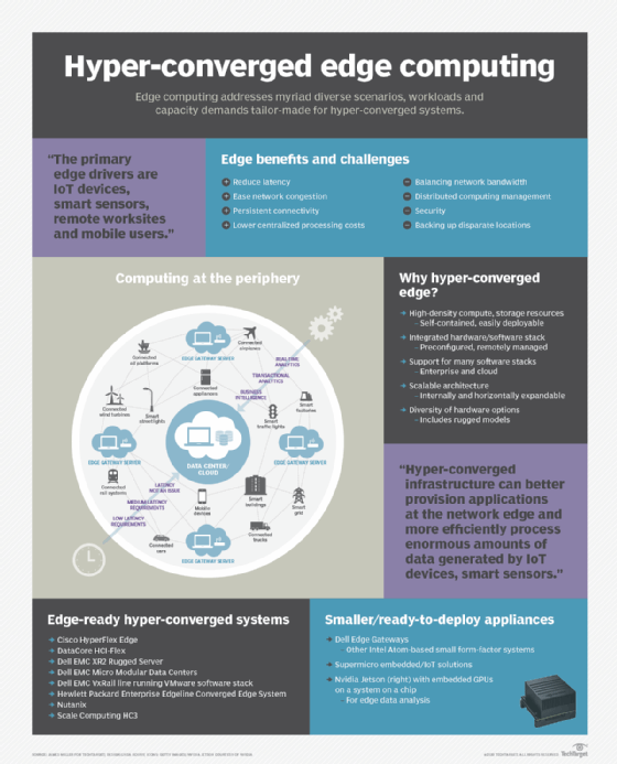 Illustrated guide to hyper-converged edge computing