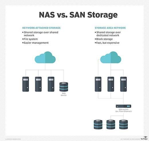 What is storage area network (SAN)? - Definition from WhatIs com