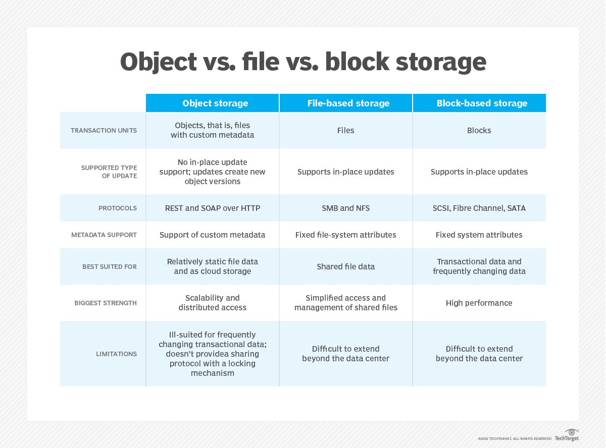 Block, file and object storage interfaces enable integration