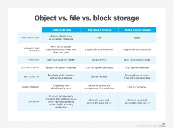 Object, block and file storage compared