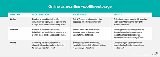Online Vs. Nearline Vs. Offline Storage