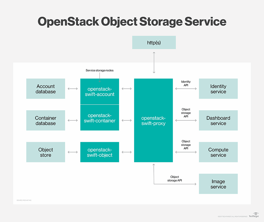 What is OpenStack Swift? - Definition from WhatIs com