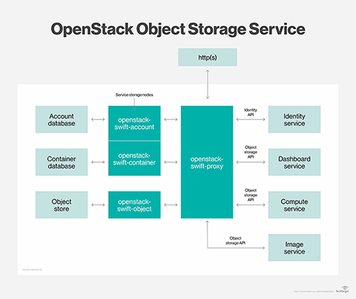 Object Storage Service from OpenStack
