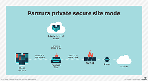 Panzura Private Secure Site Mode