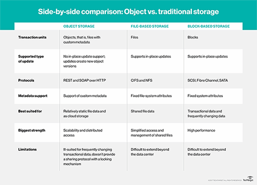 San Vs Nas Architecture How Do The Two Storage Systems