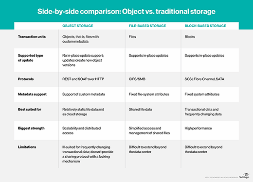 Side-by-side comparison: Object vs. traditional storage