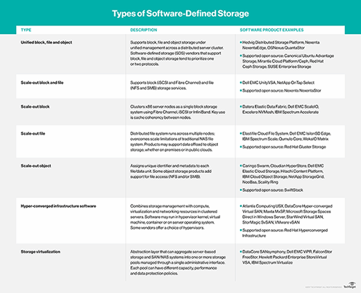 Types of software-defined storage and products