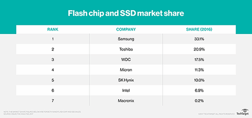 table of 2016 SSD market share