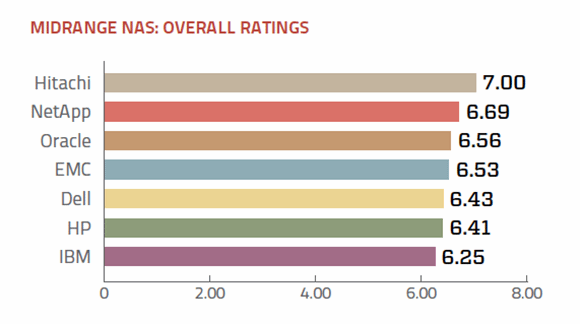 Midrange NAS 2013 overall ratings