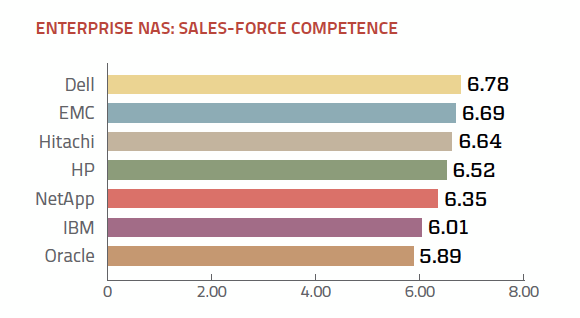 Sales support ratings enterprise NAS vendors