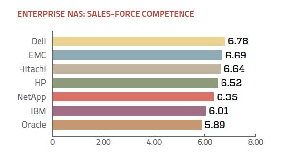 Sales support ratings enterprise NAS vendors