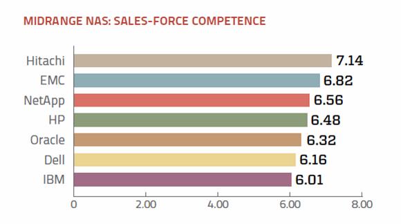 Sales support ratings midrange NAS vendors