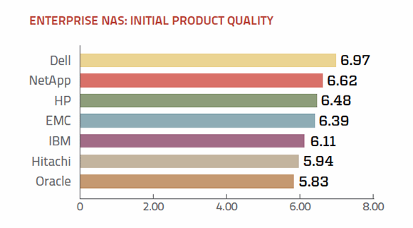 Product quality enterprise NAS vendors