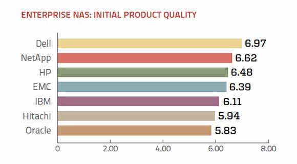 Product quality enterprise NAS vendors