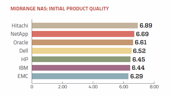 Product quality midrange NAS vendors