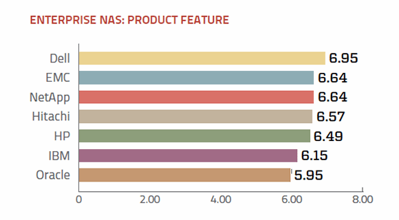 Features of enterprise NAS vendors