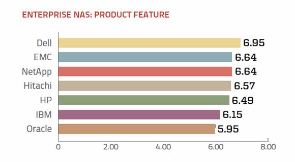 Features of enterprise NAS vendors