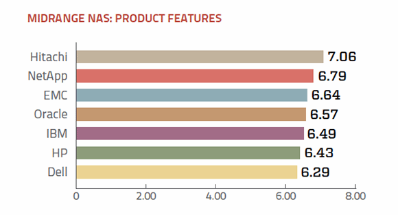 Features of midrange NAS vendors