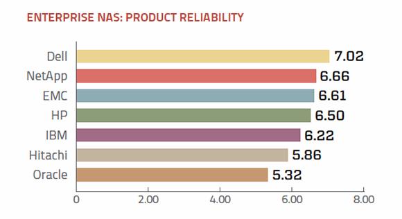 Reliability of enterprise NAS vendors